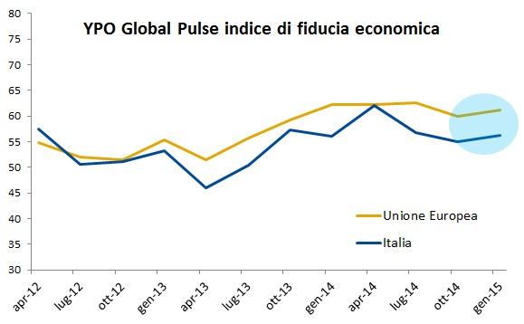La fiducia delle imprese in Italia migliora leggermente nel quarto trimestre