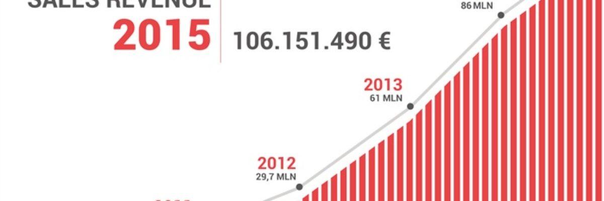 VueTel cresce del 22% e raddoppia gli utili con Africa e Mediterraneo