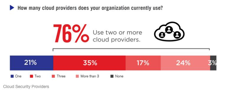 Fortinet Cloud Security Report 2021: ultimi trend e insight